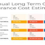 Long Term Care Insurance is Expensive