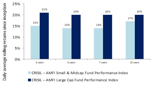 Mutual Funds Chart