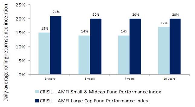 Mutual Funds Chart
