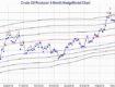 Technical Analysis Based Energy Price Forecasts