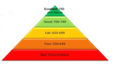 Scale Up Credit Score