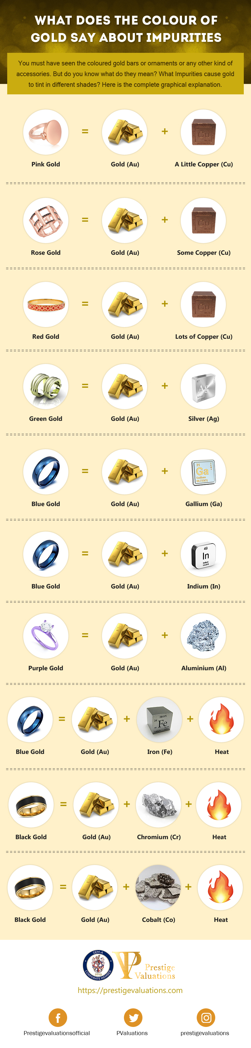 What Colour Of Gold Say About Impurities