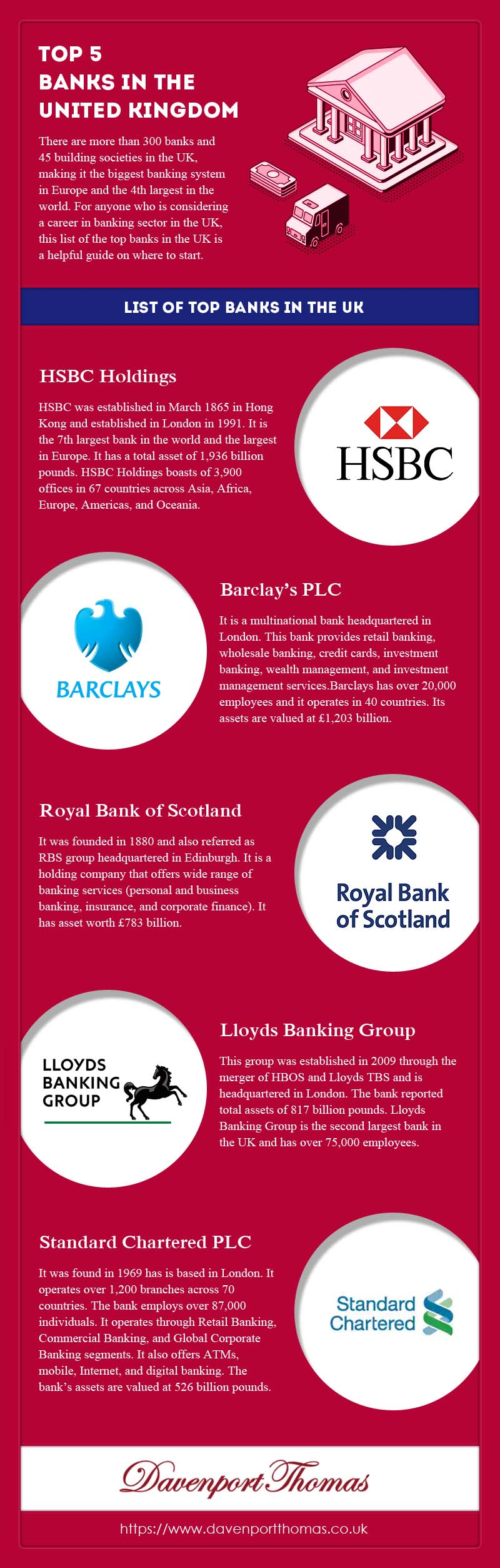 5 Banks in the United Kingdom