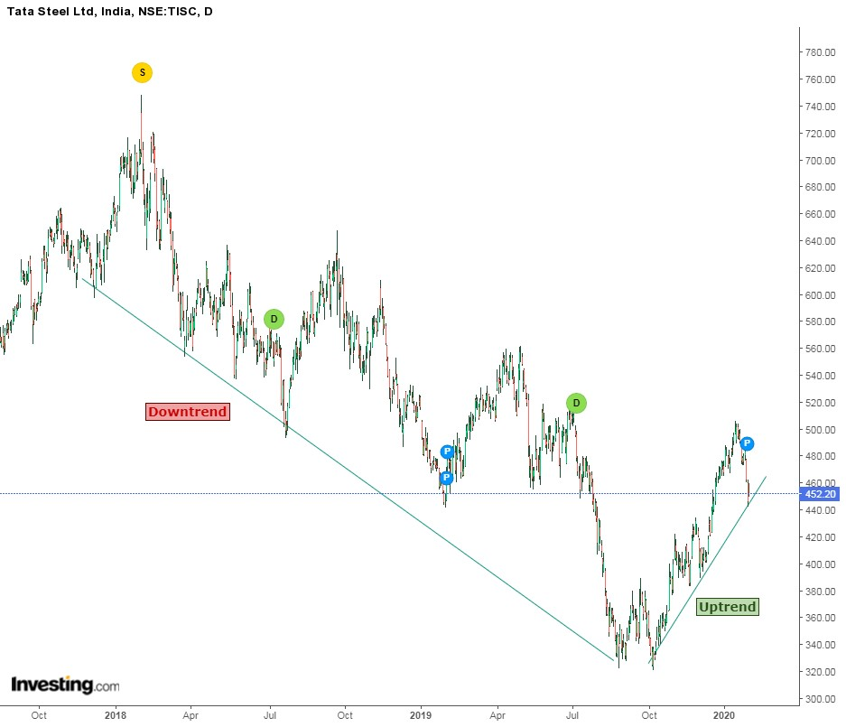 Trade with the Trend