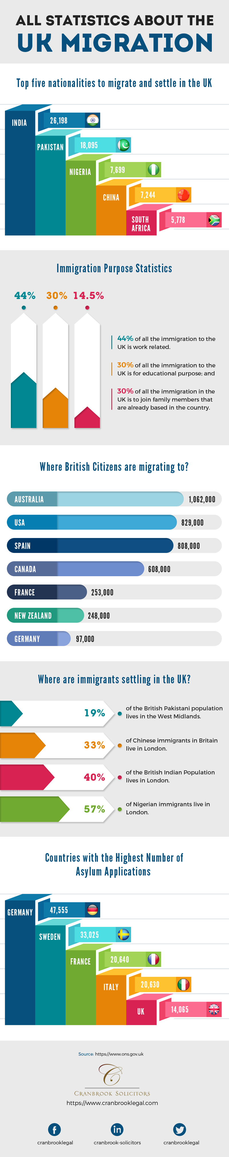 Statistics About The UK Migration